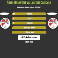 Teun Bijleveld vs Lentini Caciano h2h player stats