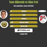 Teun Bijleveld vs Elias Frei h2h player stats