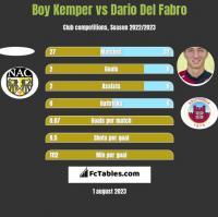 Boy Kemper vs Dario Del Fabro h2h player stats