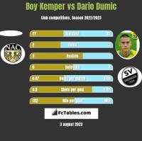 Boy Kemper vs Dario Dumic h2h player stats