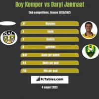 Boy Kemper vs Daryl Janmaat h2h player stats