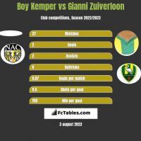 Boy Kemper vs Gianni Zuiverloon h2h player stats