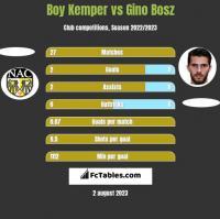 Boy Kemper vs Gino Bosz h2h player stats