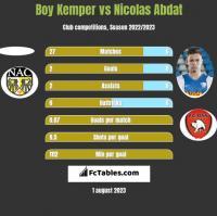 Boy Kemper vs Nicolas Abdat h2h player stats