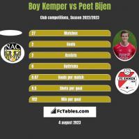 Boy Kemper vs Peet Bijen h2h player stats