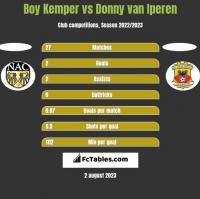 Boy Kemper vs Donny van Iperen h2h player stats