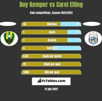 Boy Kemper vs Carel Eiting h2h player stats