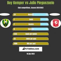 Boy Kemper vs Julio Pleguezuelo h2h player stats