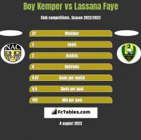 Boy Kemper vs Lassana Faye h2h player stats