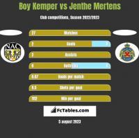 Boy Kemper vs Jenthe Mertens h2h player stats