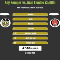 Boy Kemper vs Juan Familio-Castillo h2h player stats