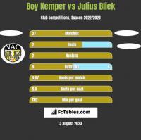 Boy Kemper vs Julius Bliek h2h player stats