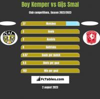 Boy Kemper vs Gijs Smal h2h player stats
