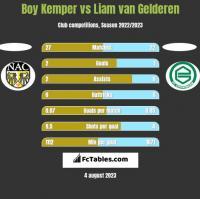 Boy Kemper vs Liam van Gelderen h2h player stats