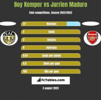 Boy Kemper vs Jurrien Maduro h2h player stats