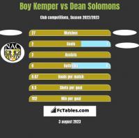 Boy Kemper vs Dean Solomons h2h player stats