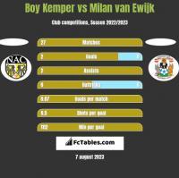 Boy Kemper vs Milan van Ewijk h2h player stats