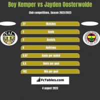 Boy Kemper vs Jayden Oosterwolde h2h player stats