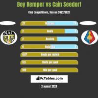 Boy Kemper vs Cain Seedorf h2h player stats