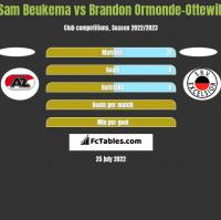 Sam Beukema vs Brandon Ormonde-Ottewill h2h player stats