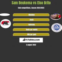 Sam Beukema vs Elso Brito h2h player stats
