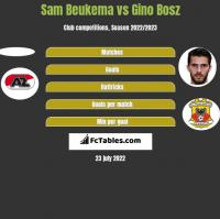 Sam Beukema vs Gino Bosz h2h player stats