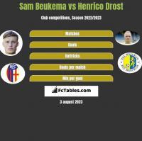 Sam Beukema vs Henrico Drost h2h player stats