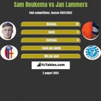 Sam Beukema vs Jan Lammers h2h player stats