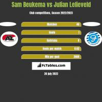 Sam Beukema vs Julian Lelieveld h2h player stats