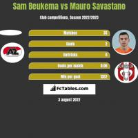 Sam Beukema vs Mauro Savastano h2h player stats