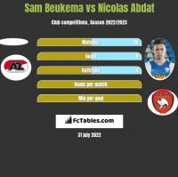Sam Beukema vs Nicolas Abdat h2h player stats