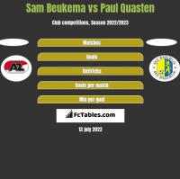 Sam Beukema vs Paul Quasten h2h player stats