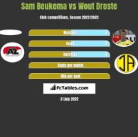 Sam Beukema vs Wout Droste h2h player stats