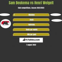 Sam Beukema vs Henri Weigelt h2h player stats