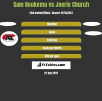 Sam Beukema vs Joerie Church h2h player stats