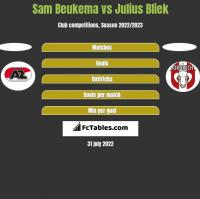 Sam Beukema vs Julius Bliek h2h player stats