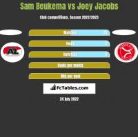 Sam Beukema vs Joey Jacobs h2h player stats