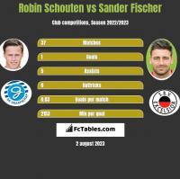 Robin Schouten vs Sander Fischer h2h player stats