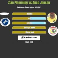 Zian Flemming vs Anco Jansen h2h player stats