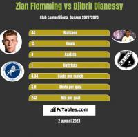Zian Flemming vs Djibril Dianessy h2h player stats
