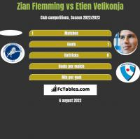 Zian Flemming vs Etien Velikonja h2h player stats