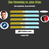 Zian Flemming vs Jafar Arias h2h player stats