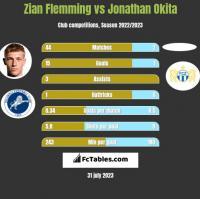 Zian Flemming vs Jonathan Okita h2h player stats