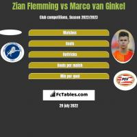 Zian Flemming vs Marco van Ginkel h2h player stats