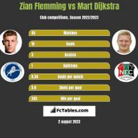 Zian Flemming vs Mart Dijkstra h2h player stats