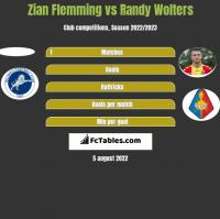 Zian Flemming vs Randy Wolters h2h player stats