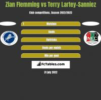 Zian Flemming vs Terry Lartey-Sanniez h2h player stats