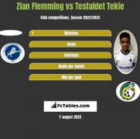 Zian Flemming vs Tesfaldet Tekie h2h player stats