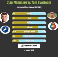 Zian Flemming vs Tom Overtoom h2h player stats