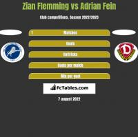 Zian Flemming vs Adrian Fein h2h player stats